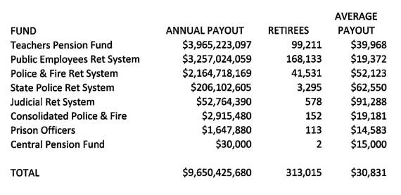 nj retirees by fund