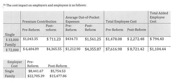 employee cost