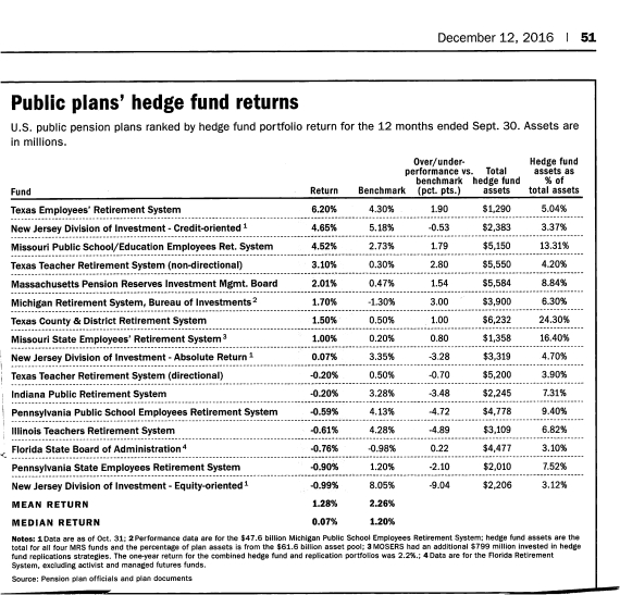 hedge-fund-returns