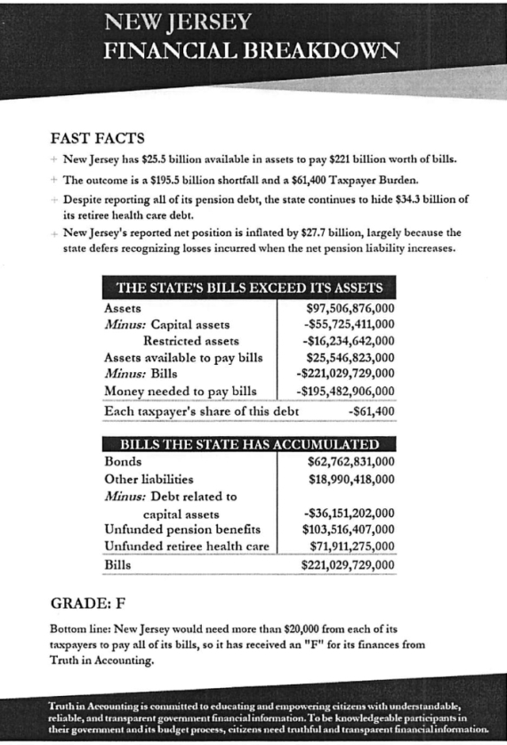 Fiscal State of the States | Burypensions Blog